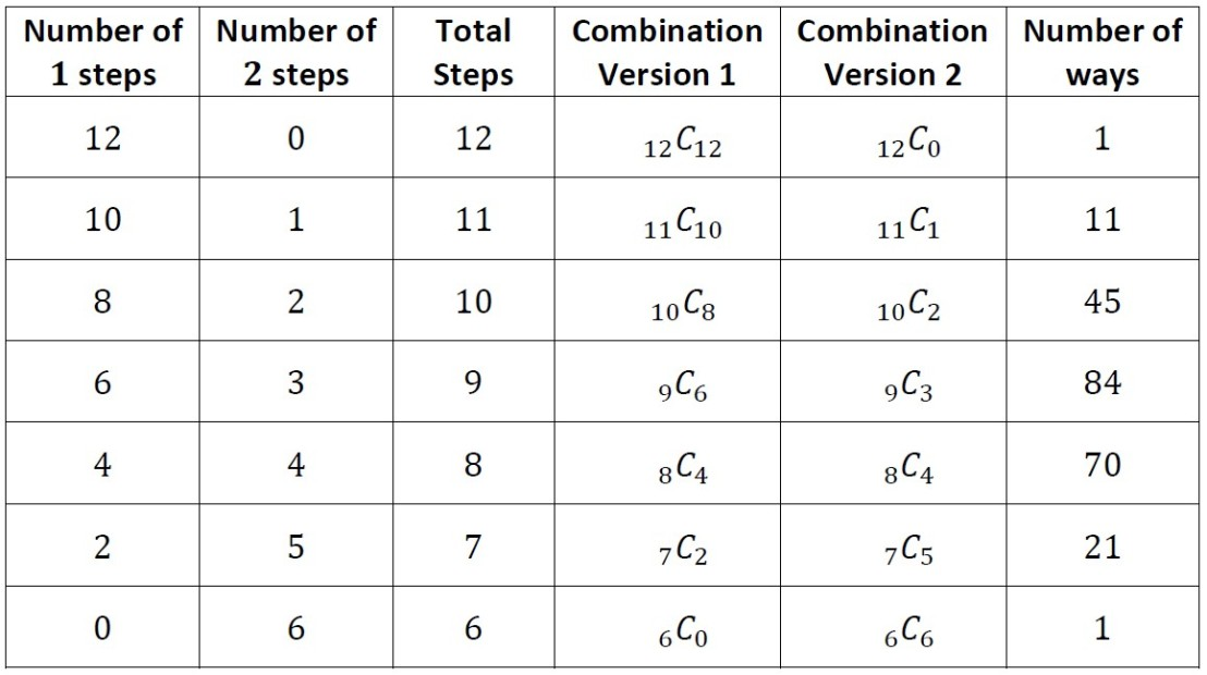 Combinations Approach